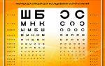 Диоптрии при близорукости и таблица для диагностики миопии