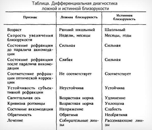 Сравнение ложной и истинной близорукости