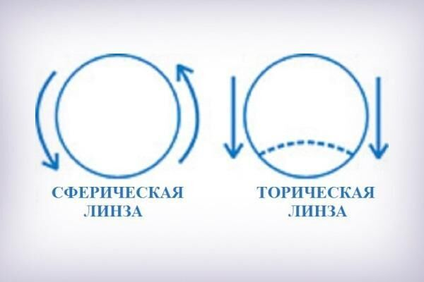 Торическая форма