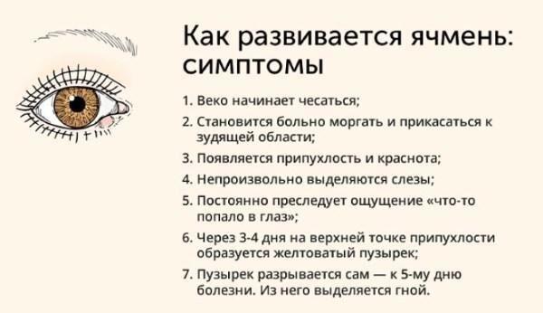 Симптомы гордеолума