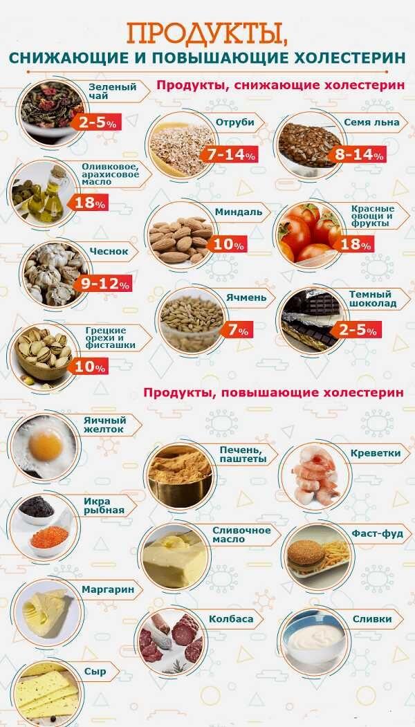 Вредные и полезные продукты при ксантелазме