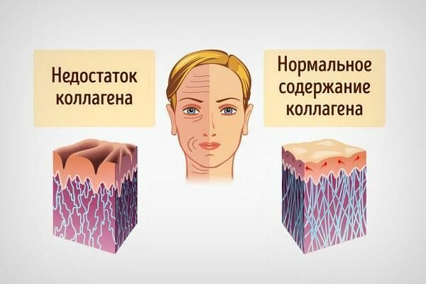 Коллаген для кожи вокруг глаз