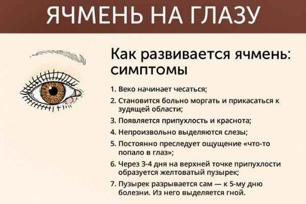 Развитие ячменя на глазу