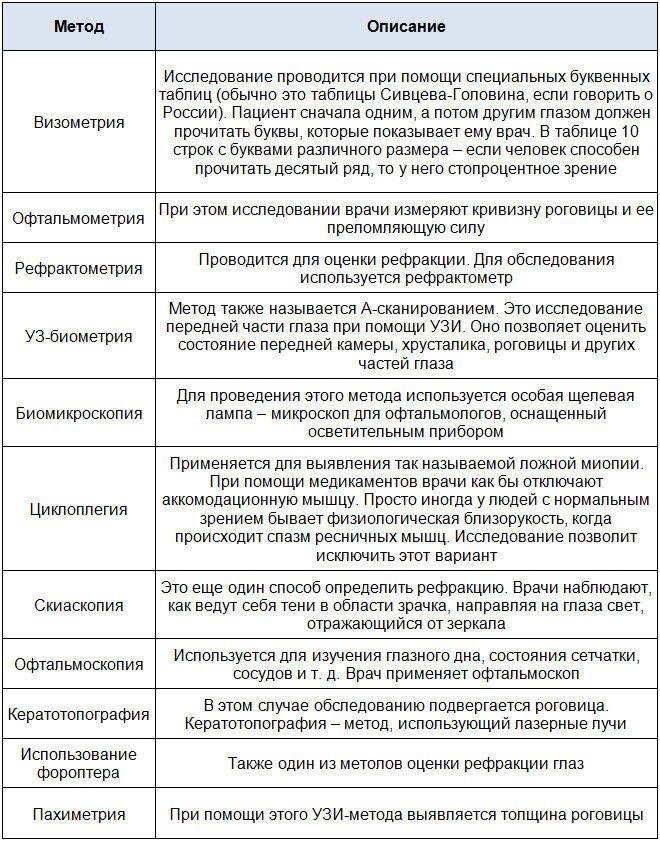 Методы диагностики аметропии