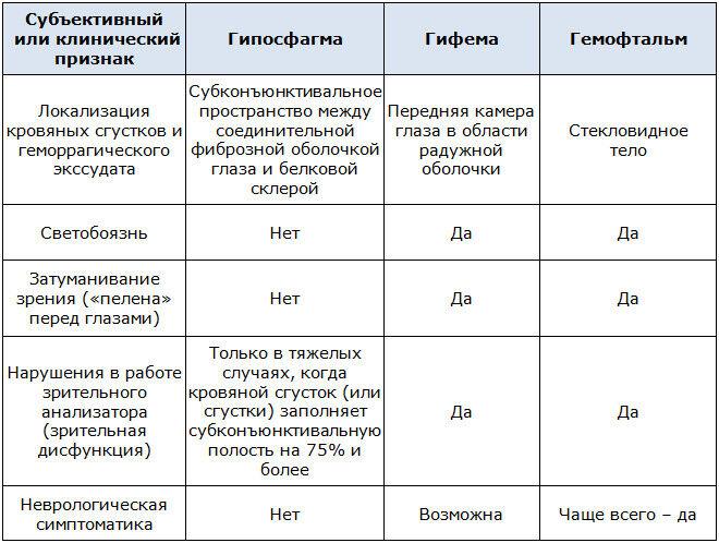 Дифференциальная диагностика субконъюнктивального кровотечения