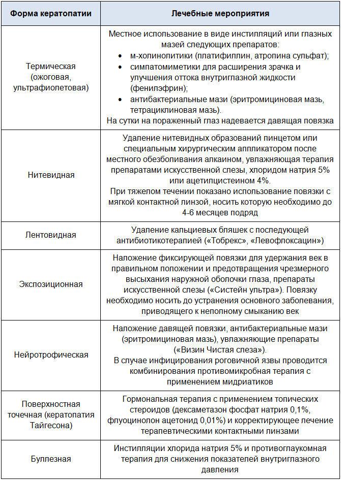 Этиотропная и патогенетическая терапия при кератопатии