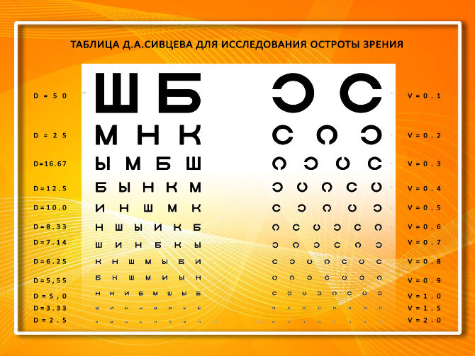 Таблица Д.А. Сивцева для исследования остроты зрения