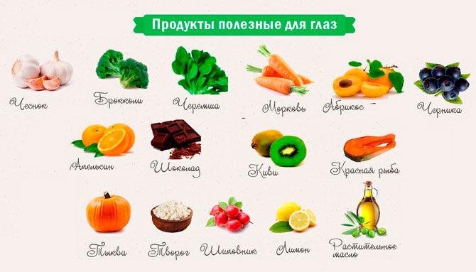 Продукты полезные для здоровья глаз